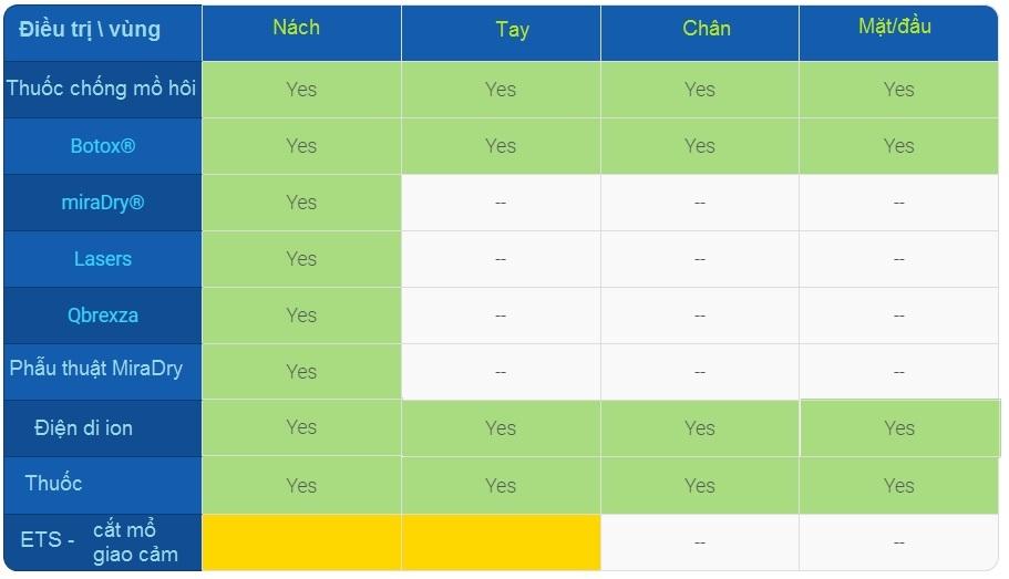 Dưới đây là bảng các phương pháp điều trị ra mồ hôi hiện nay: