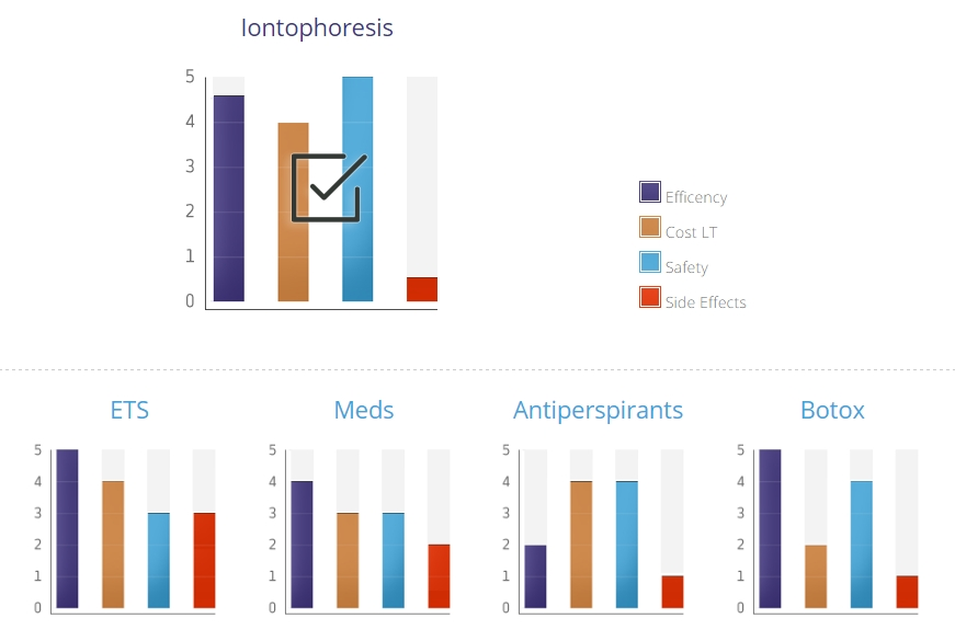 Bảng thống kê hiệu quả điều trị tăng tiết mồ hôi bằng các phương pháp phổ biến thế giới