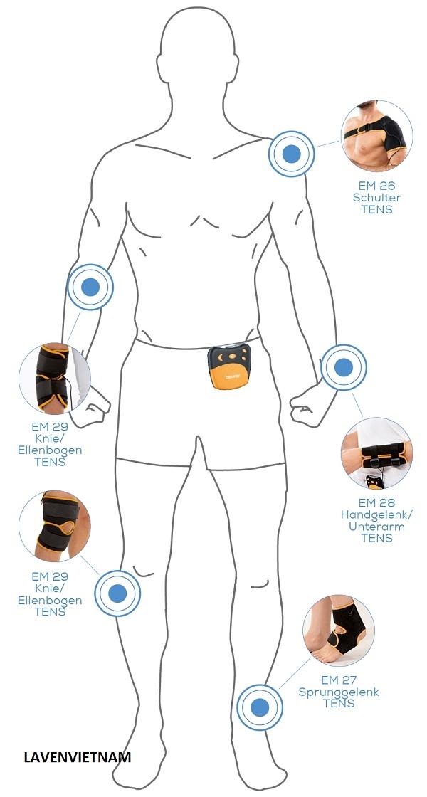 Các model điều trị giảm đau bằng xung điện của Beurer