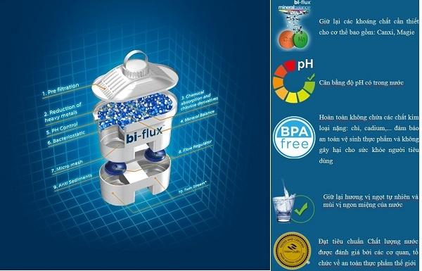 Công nghệ lõi lọc thông minh, tăng khoáng, diệt khuẩn, sạch mùi