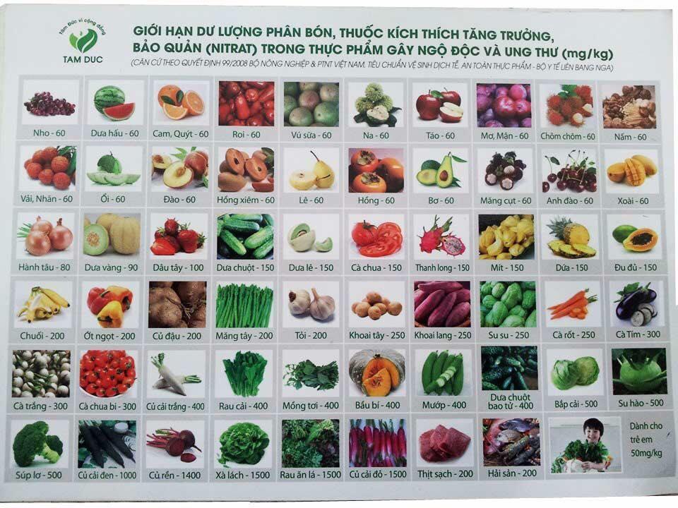Bảng hiển thị chỉ số ngưỡng nitrat tồn dư trong thực phẩm