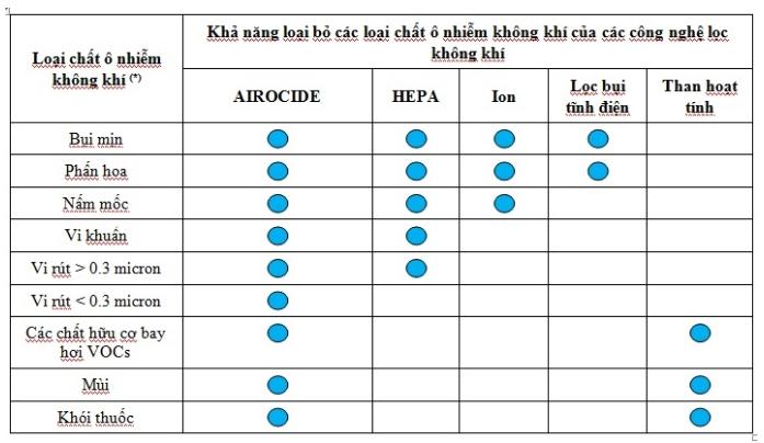 Bảng so sánh chất lượng lọc không khí của các công nghệ màng lọc khí hiện nay