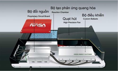Công nghệ lọc không khí mới nhất của Nasa - Mỹ