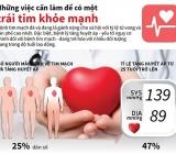 Bệnh nhân mắc bệnh tim mạch tiềm ẩn rủi ro do dịch COVID-19